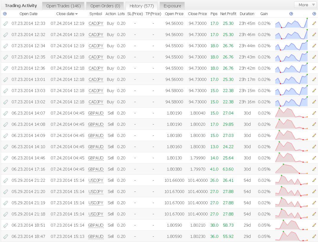 577 Trades seit dem Start, 146 offene Trades