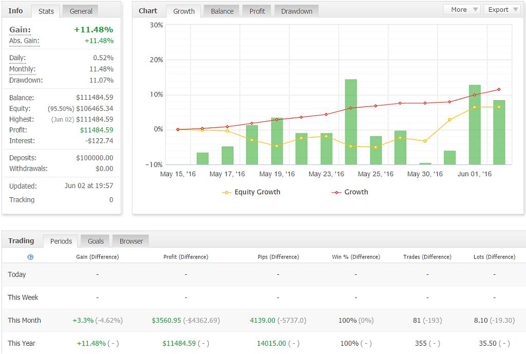 Der EA aus dem Workshop Profitabel Handeln ist bereits nach vier Wochen gut cashflow positiv